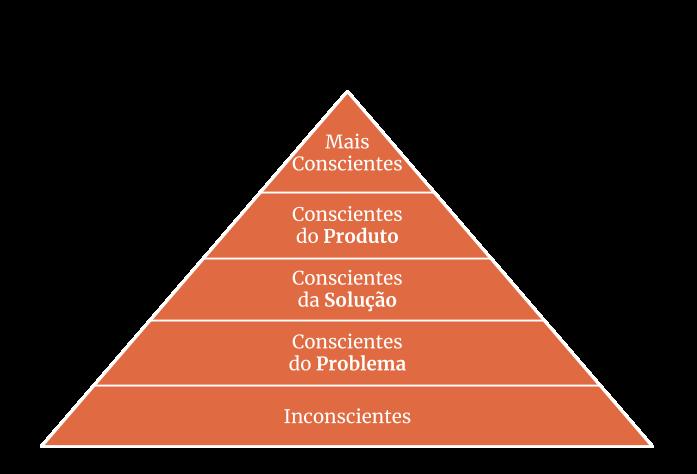 Pirâmide da consciência de compra
